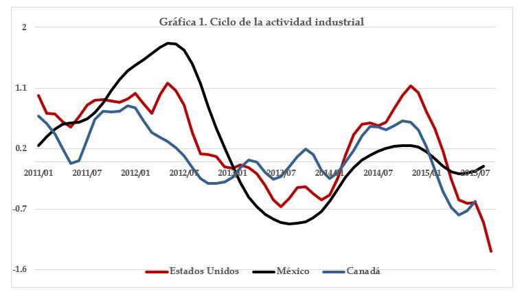 Fuente: Elaboración IDIC con información de la Reserva Federal e INEGI.