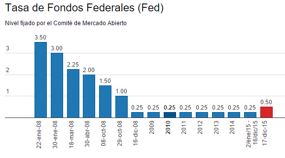 ElFinanciero_tasas interes FED 2015-12-16