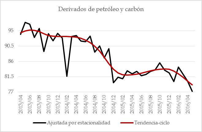 manufacturas 201607 – 13 derivados petro y carb