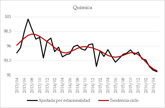 manufacturas 201607 – 14 quimica