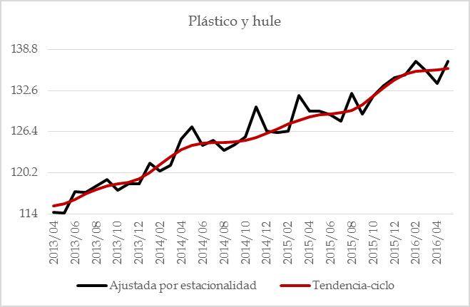 manufacturas 201607 – 15 pastico y hule