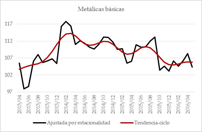manufacturas 201607 – 17 metalicas basicas