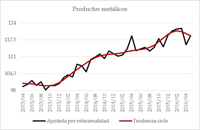 manufacturas 201607 – 18 prod metalicos