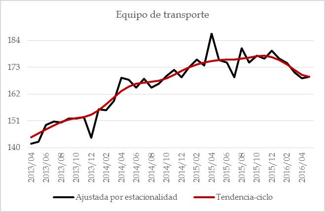 manufacturas 201607 – 20 eq de transp