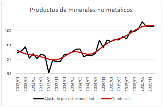 productos-minerales-no-metalicos-2016-02