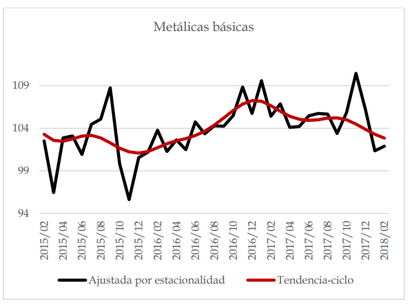 Tendencias_metalicasbasicas
