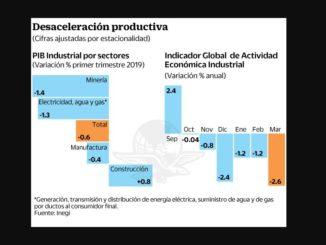 Gráfico de desaceleración productiva