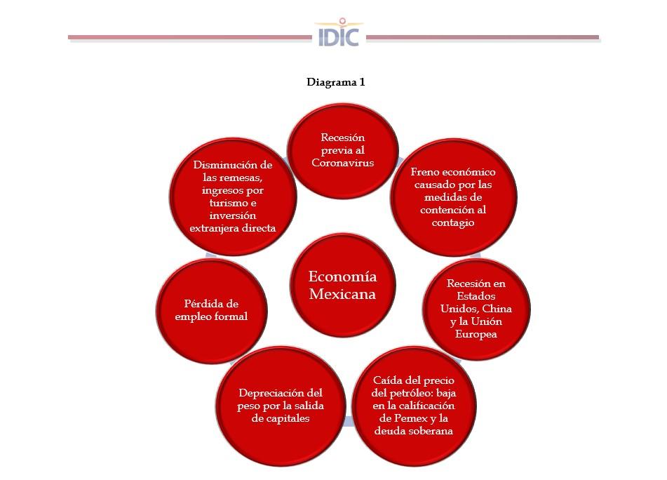 Diagrama 1: Economia Mexicana